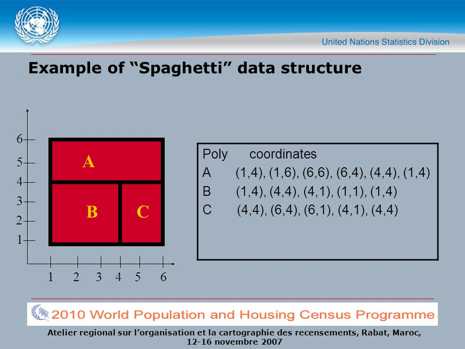 Example of Spaghetti data structure