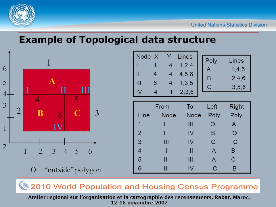 Example of Topological data structure