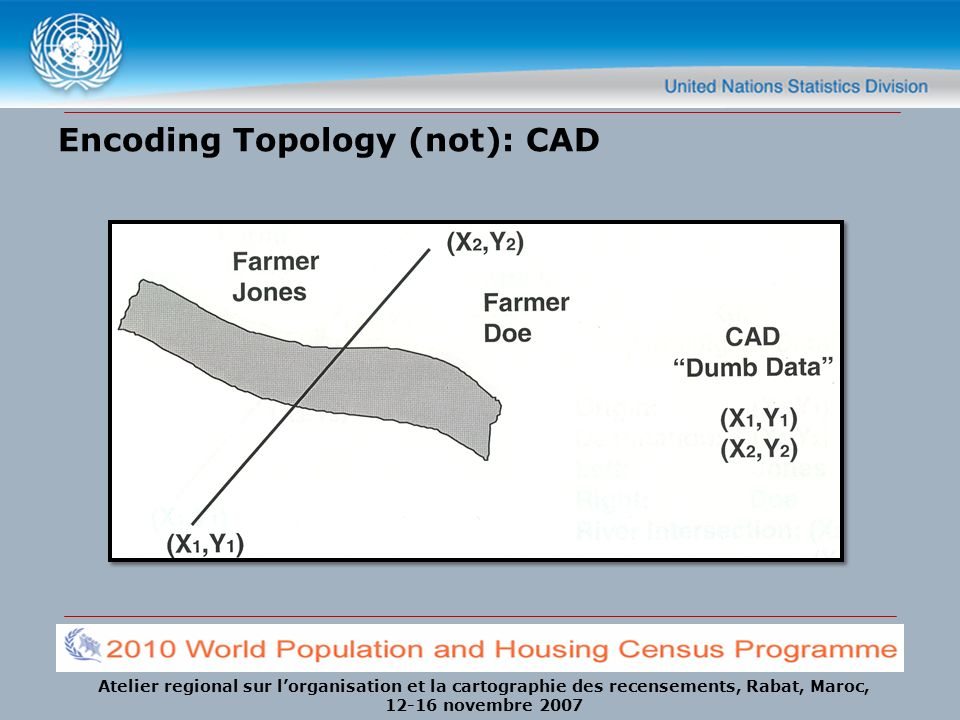 Encoding Topology (not): CAD