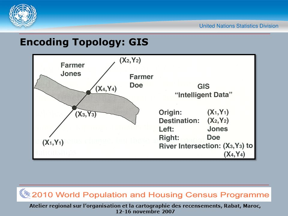Encoding Topology: GIS