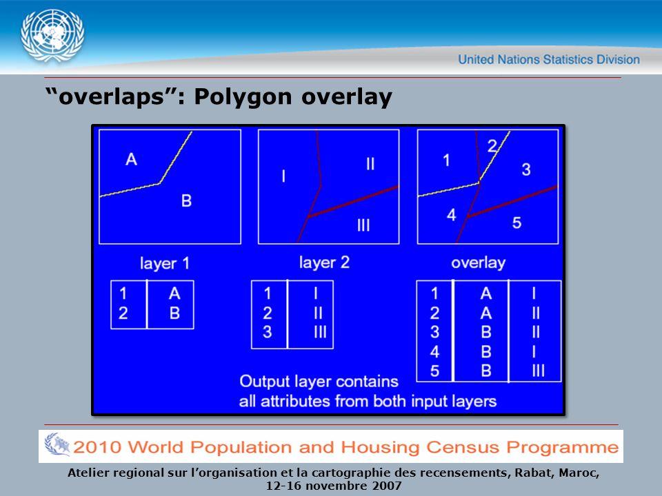 overlaps : Polygon overlay
