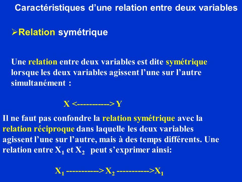 Caractéristiques d'une relation entre deux variables