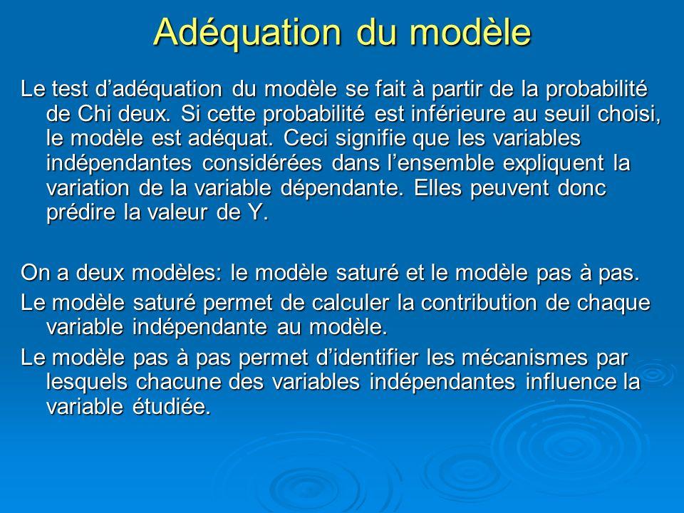 Adéquation du modèle