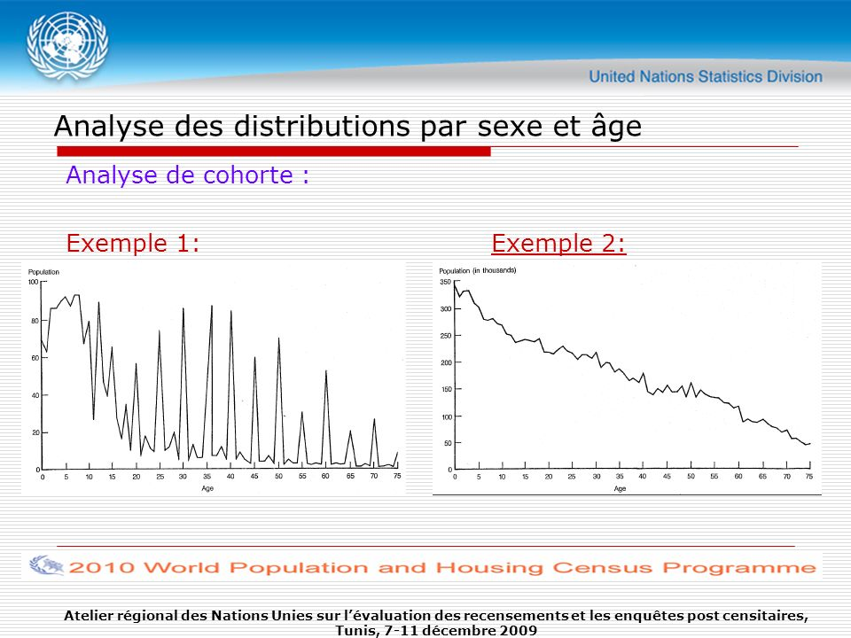 Analyse des distributions par sexe et âge