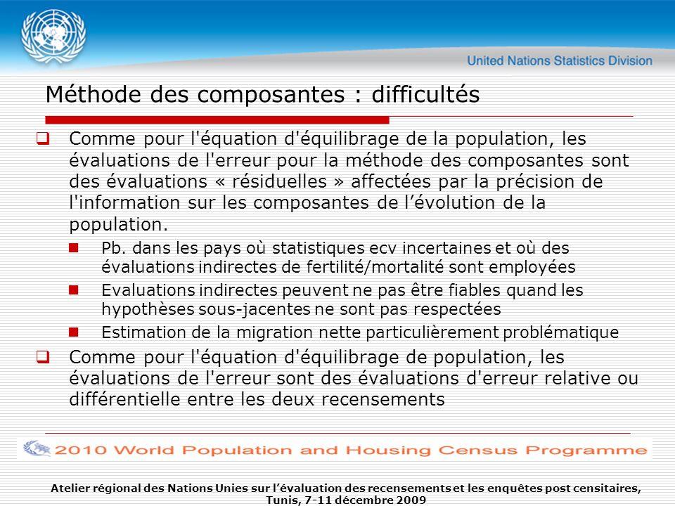 Méthode des composantes : difficultés