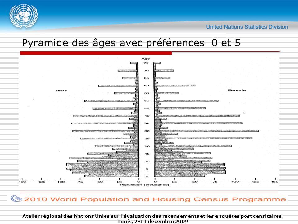 Pyramide des âges avec préférences 0 et 5