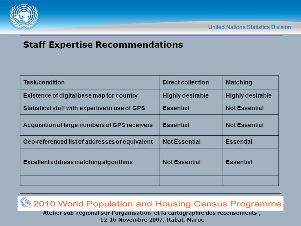 Staff Expertise Recommendations