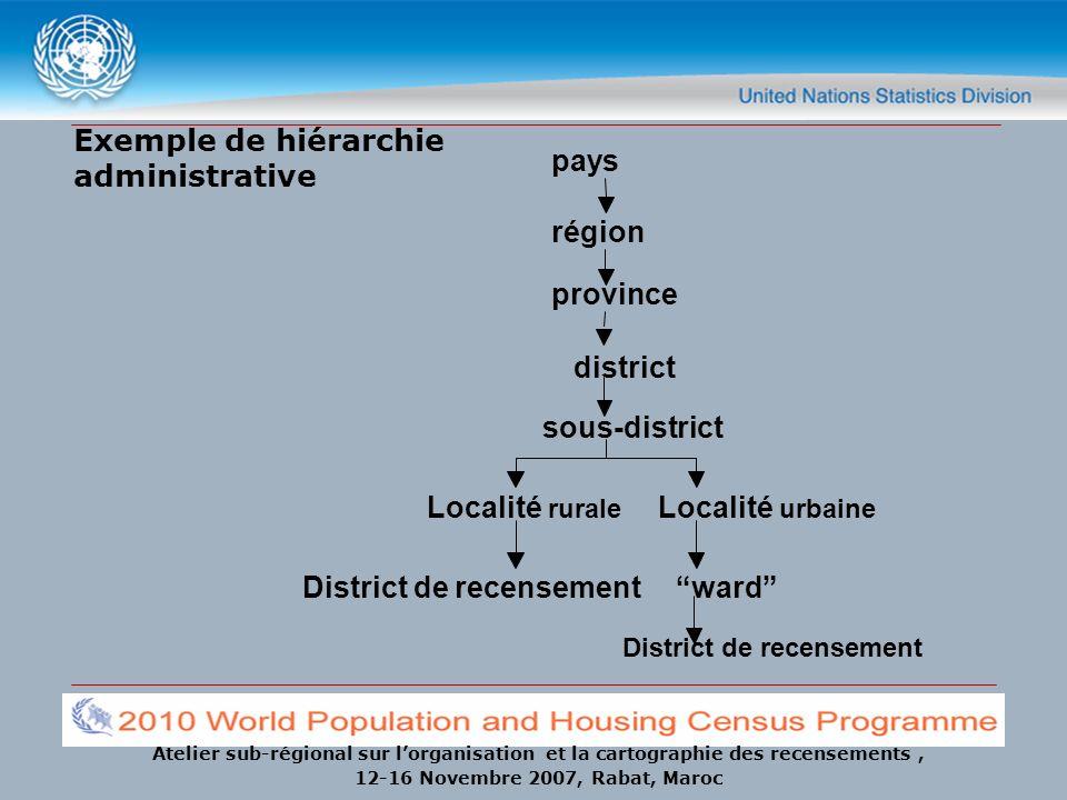 Exemple de hiérarchie administrative