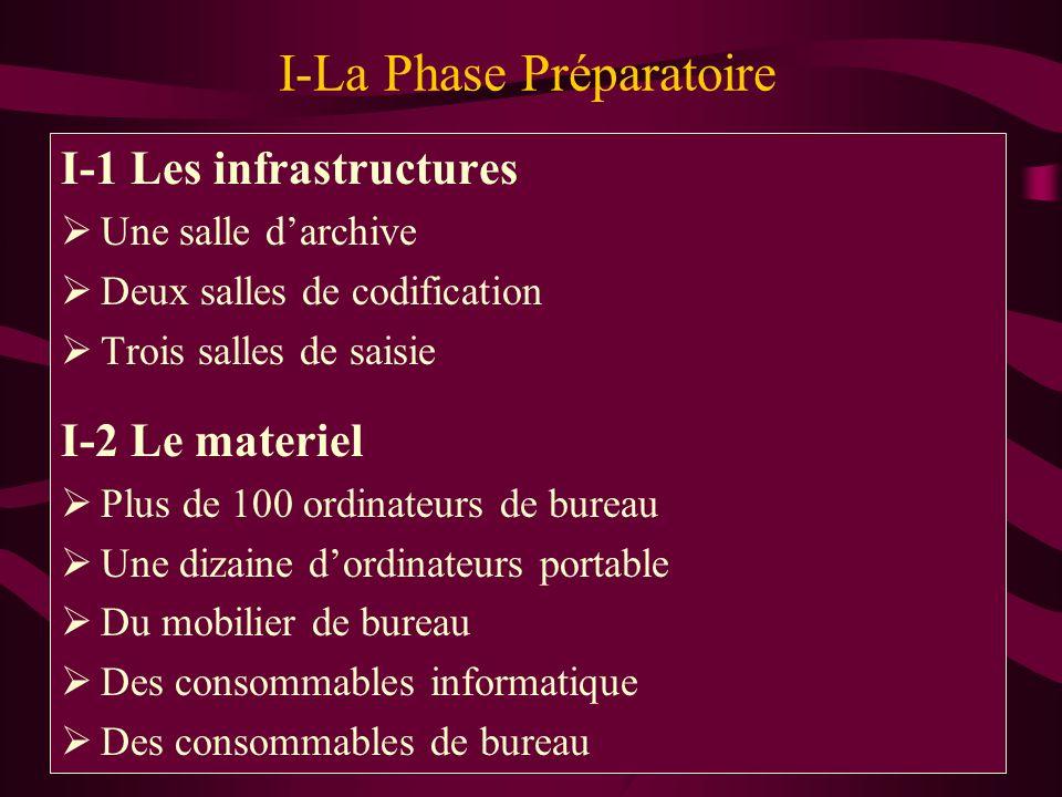 I-La Phase Préparatoire