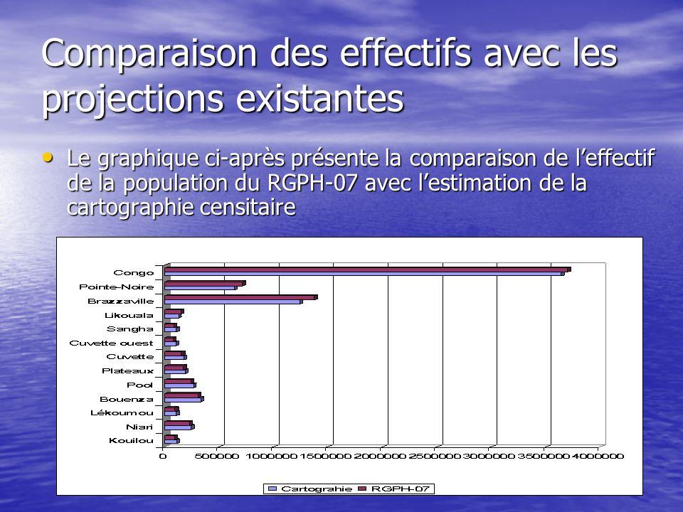 Comparaison des effectifs avec les projections existantes
