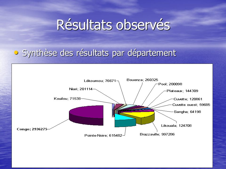 Résultats observés Synthèse des résultats par département