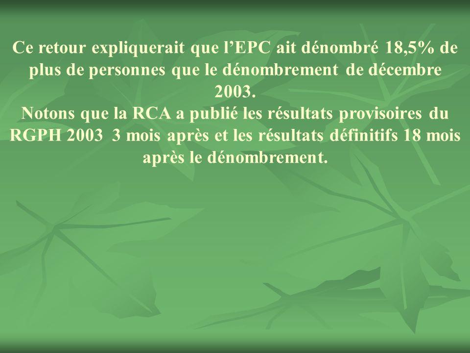 Ce retour expliquerait que l'EPC ait dénombré 18,5% de plus de personnes que le dénombrement de décembre 2003.