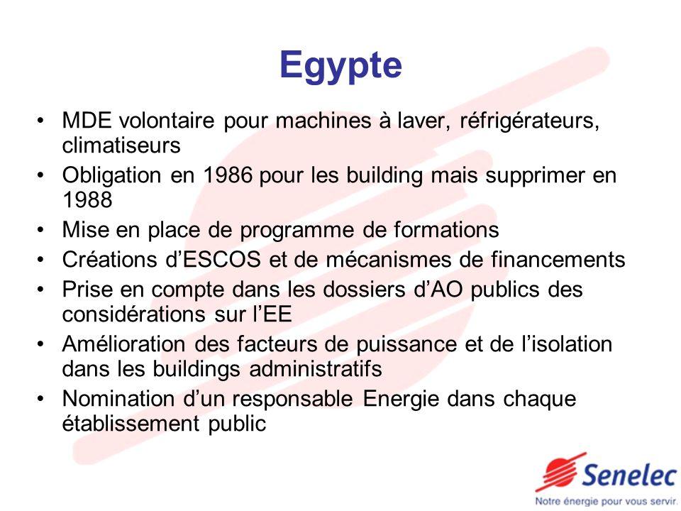 Egypte MDE volontaire pour machines à laver, réfrigérateurs, climatiseurs. Obligation en 1986 pour les building mais supprimer en 1988.
