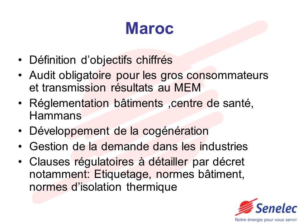 Maroc Définition d'objectifs chiffrés