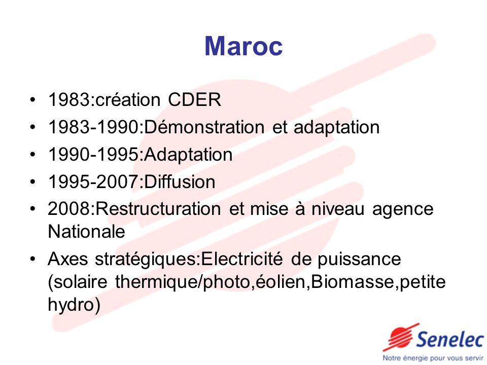 Maroc 1983:création CDER 1983-1990:Démonstration et adaptation