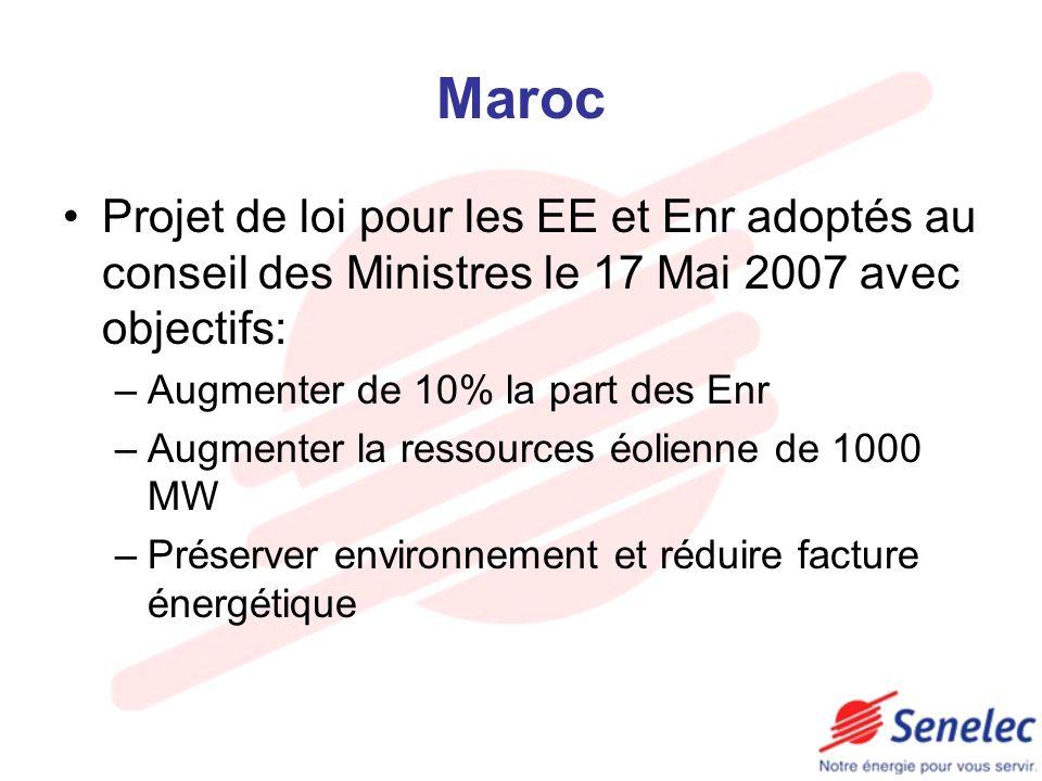 Maroc Projet de loi pour les EE et Enr adoptés au conseil des Ministres le 17 Mai 2007 avec objectifs: