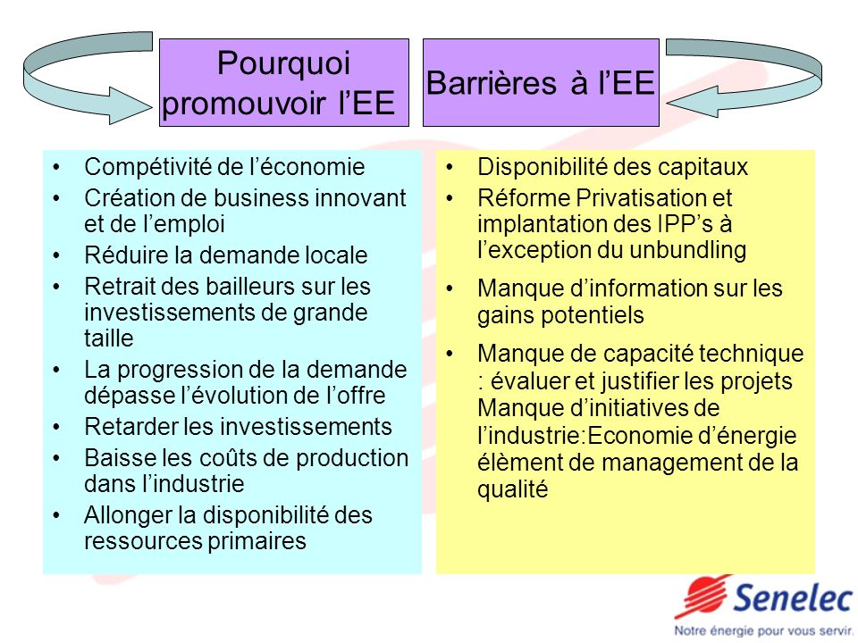 Pourquoi Barrières à l'EE promouvoir l'EE Compétivité de l'économie