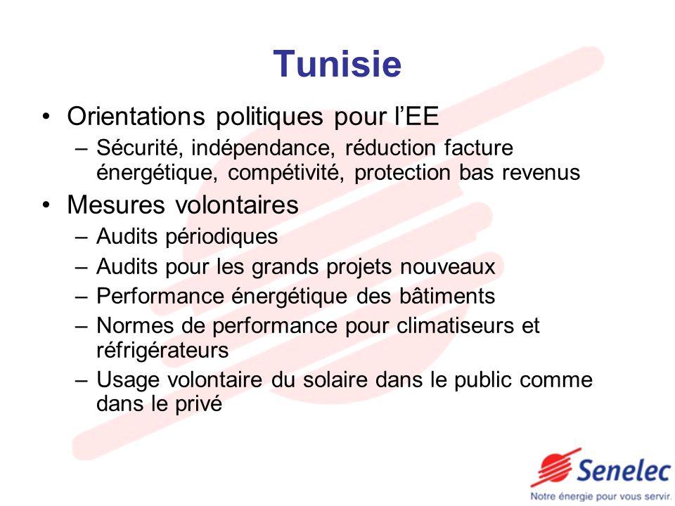 Tunisie Orientations politiques pour l'EE Mesures volontaires