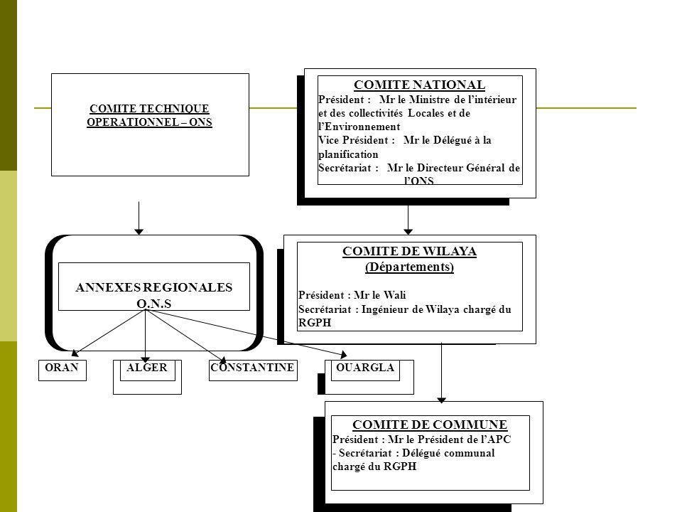 COMITE DE WILAYA (Départements)