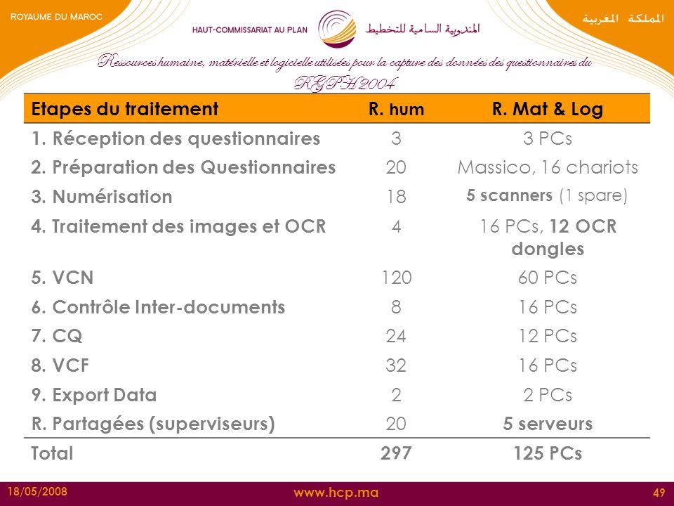 R. hum R. Mat & Log 5 serveurs 297 125 PCs