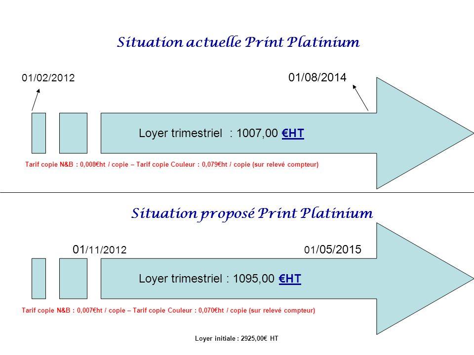 Situation actuelle Print Platinium