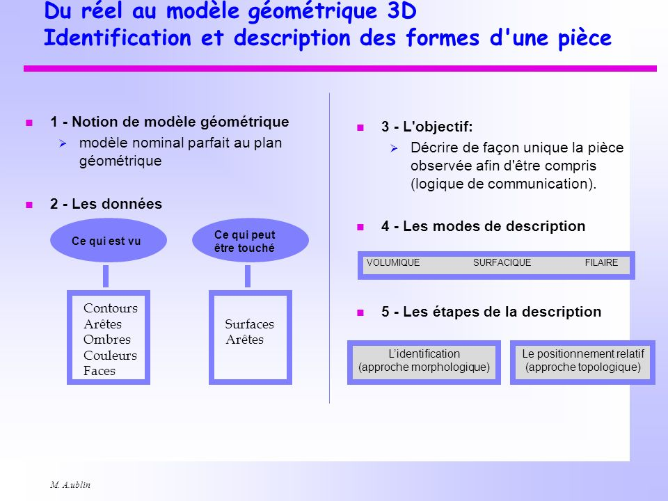 Du réel au modèle géométrique 3D Identification et description des formes d une pièce