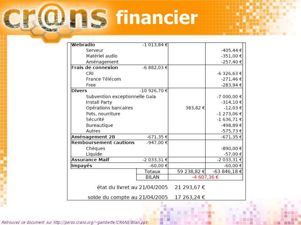 financier Retrouvez ce document sur http://perso.crans.org/~gambette/CRANS/Bilan.ppt