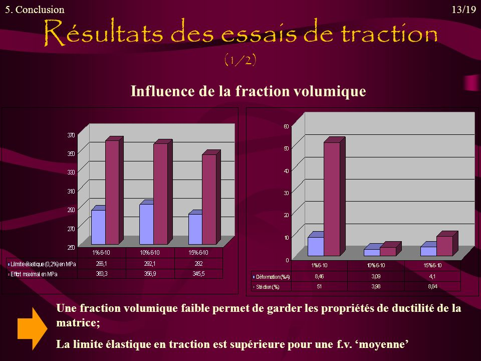 Influence de la fraction volumique