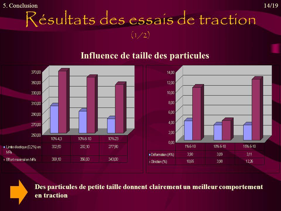 Influence de taille des particules