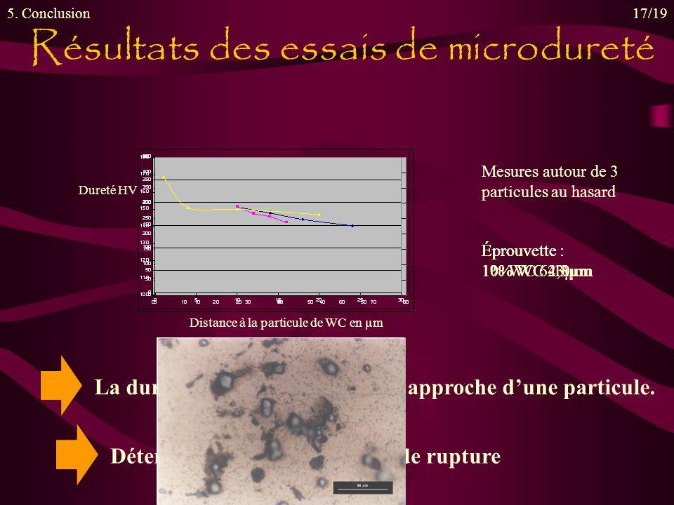 Résultats des essais de microdureté