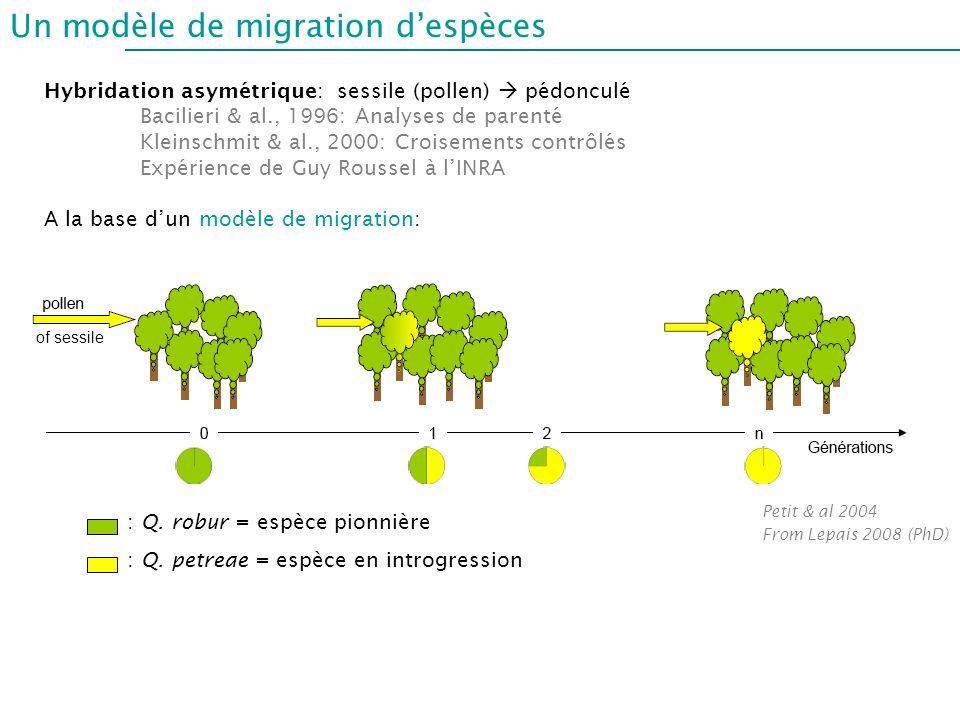 Un modèle de migration d'espèces