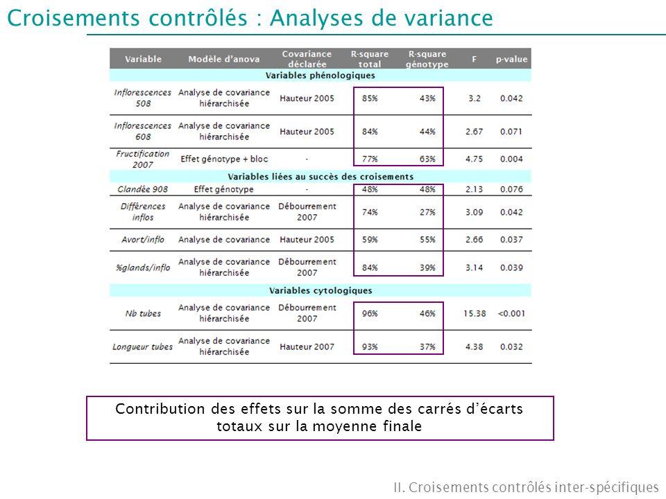 Croisements contrôlés : Analyses de variance