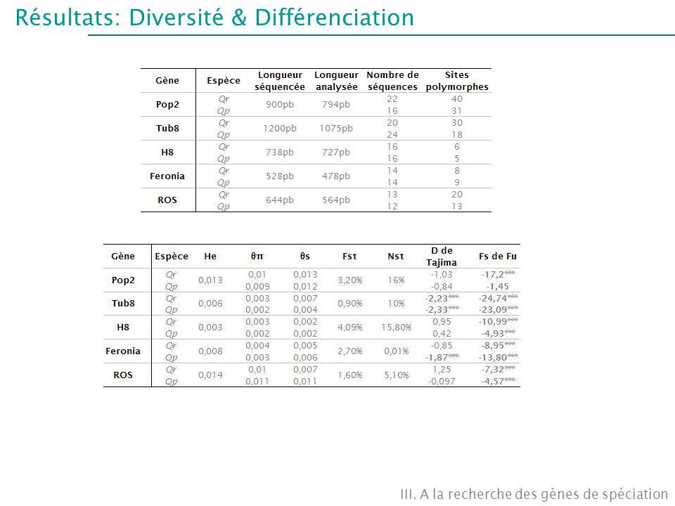 Résultats: Diversité & Différenciation