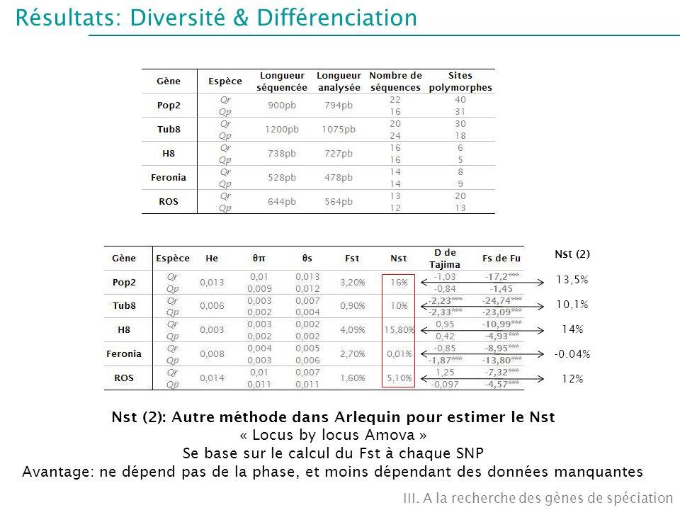 Nst (2): Autre méthode dans Arlequin pour estimer le Nst
