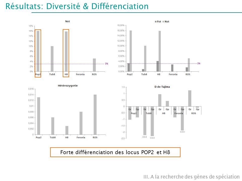 Forte différenciation des locus POP2 et H8
