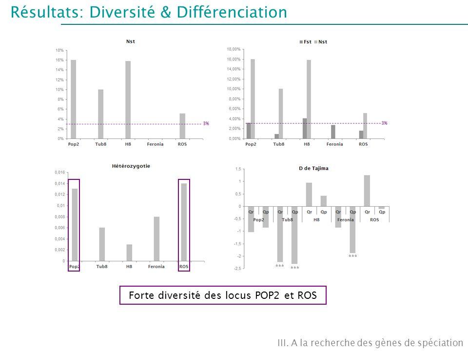 Forte diversité des locus POP2 et ROS