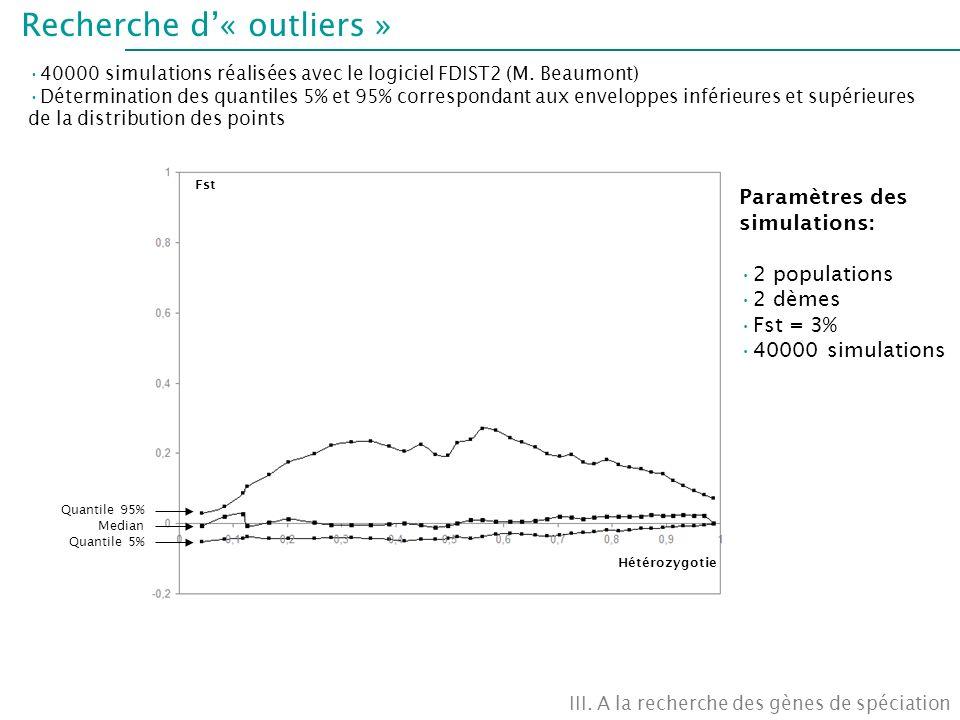 Recherche d'« outliers »