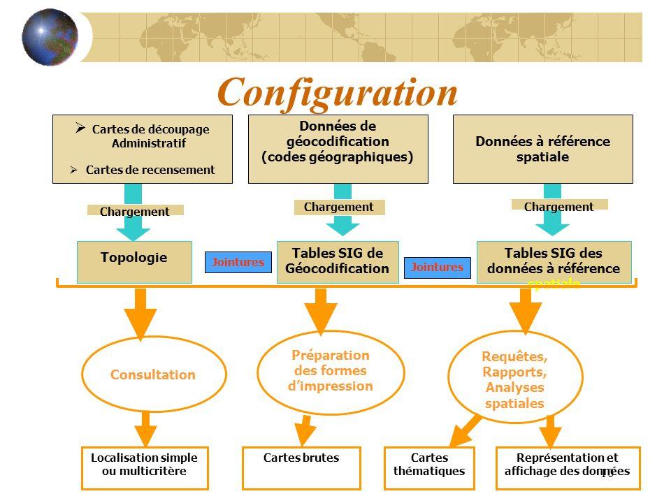 Configuration Cartes de découpage Données de géocodification