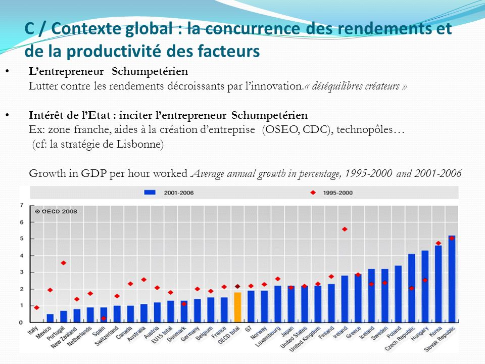 C / Contexte global : la concurrence des rendements et de la productivité des facteurs
