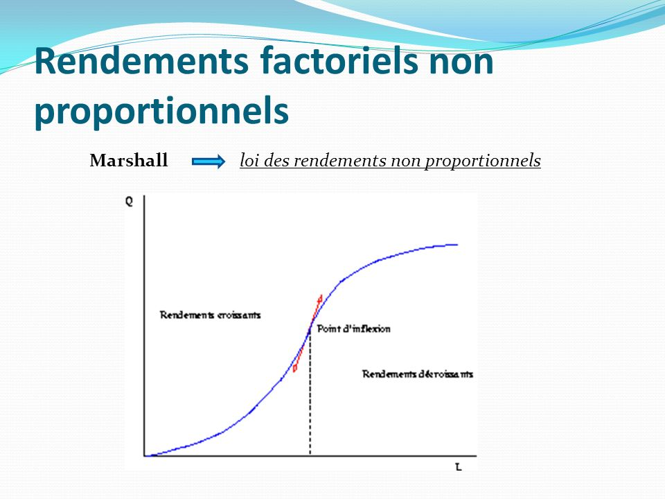 Rendements factoriels non proportionnels
