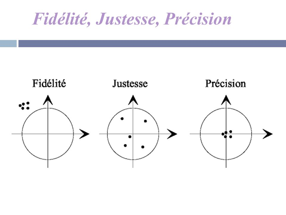 Fidélité, Justesse, Précision