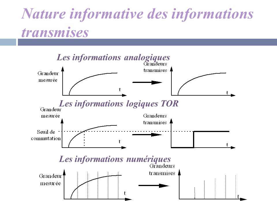 Nature informative des informations transmises
