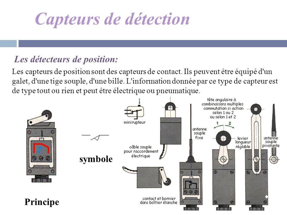 Capteurs de détection Les détecteurs de position: symbole Principe