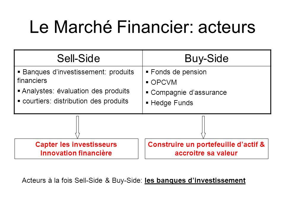 Le Marché Financier: acteurs