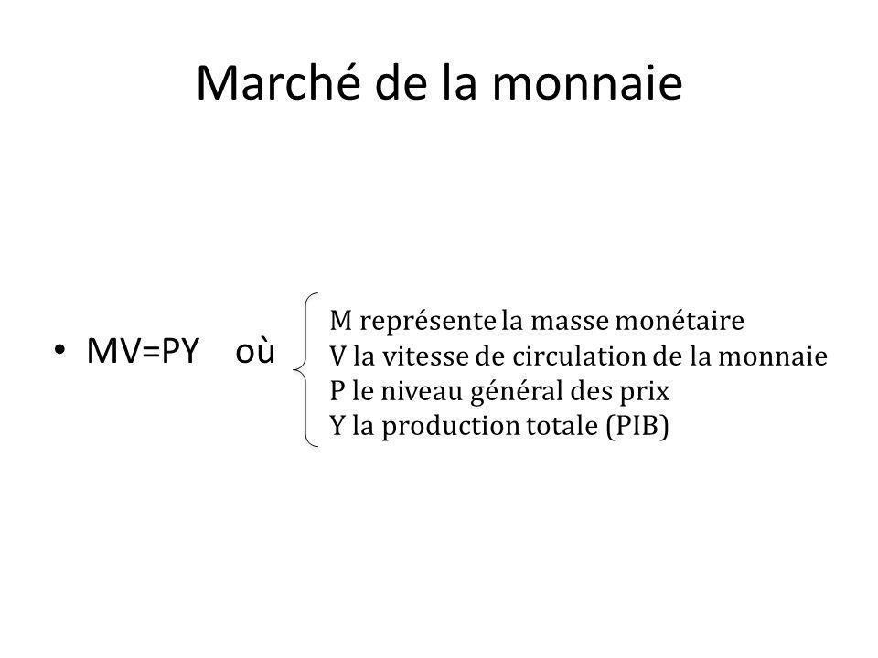 Marché de la monnaie MV=PY où M représente la masse monétaire