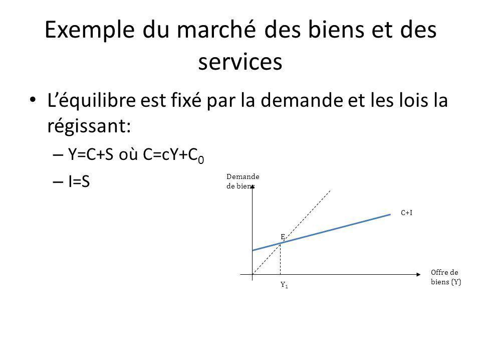 Exemple du marché des biens et des services