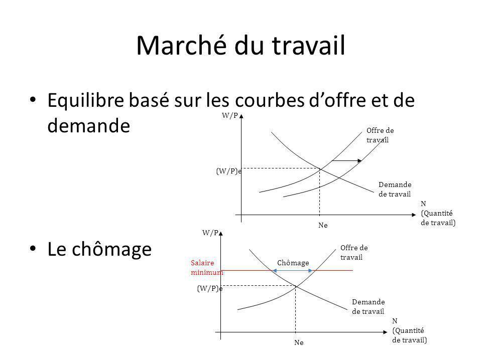 Marché du travail Equilibre basé sur les courbes d'offre et de demande
