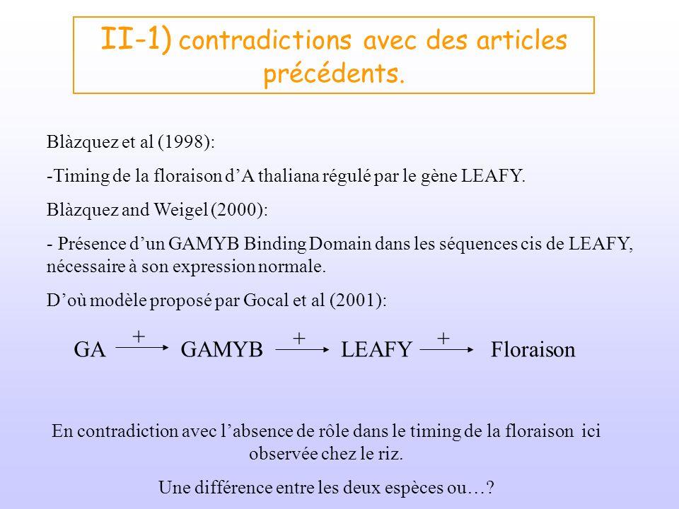 II-1) contradictions avec des articles précédents.