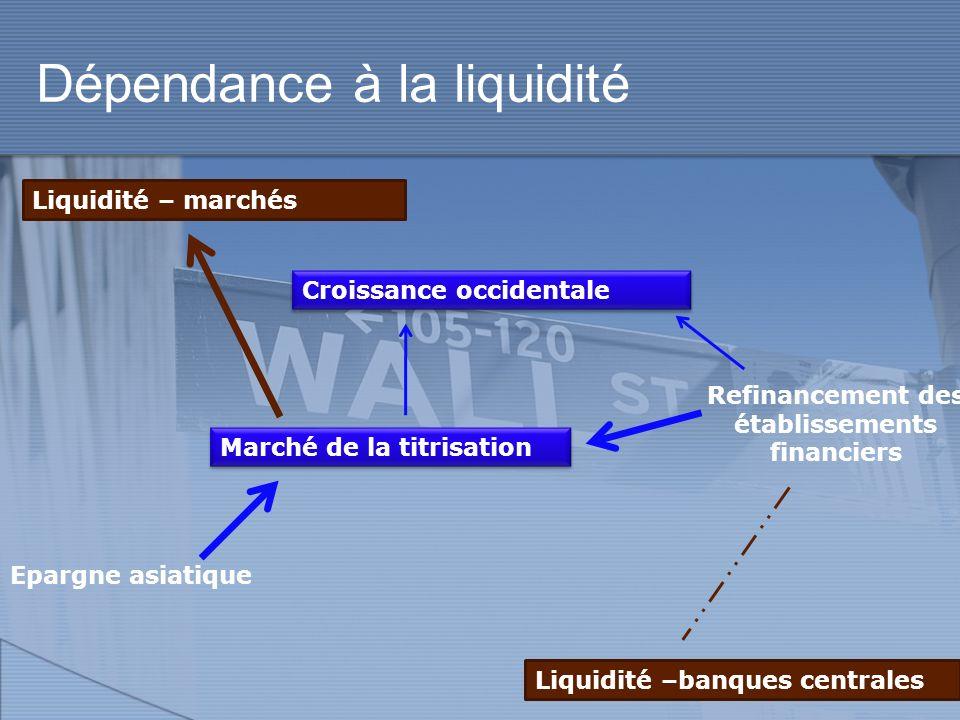 Dépendance à la liquidité