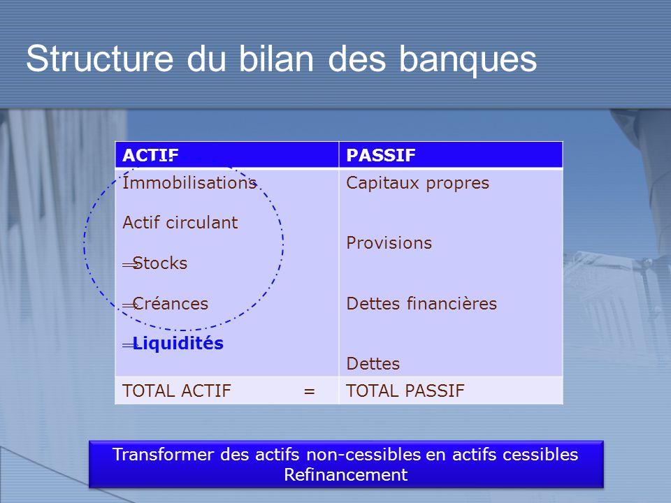 Structure du bilan des banques